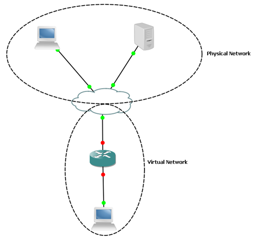 Creating a virtual cisco router (VMWare ESX + GNS3 + Linux