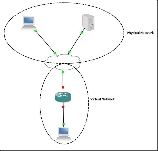 Creating a virtual cisco router (VMWare ESX + GNS3 + Linux) (1/6)