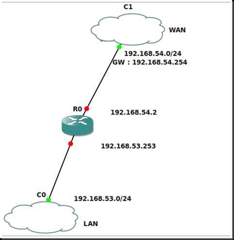 Creating a virtual cisco router (VMWare ESX + GNS3 + Linux) (6/6)