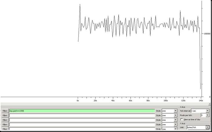 Identifying network latency / jitter issues w/ Wireshark (3/5)