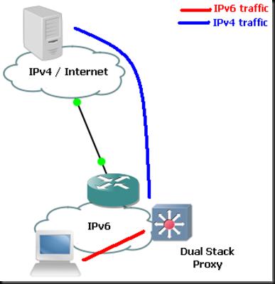 IPv6_1