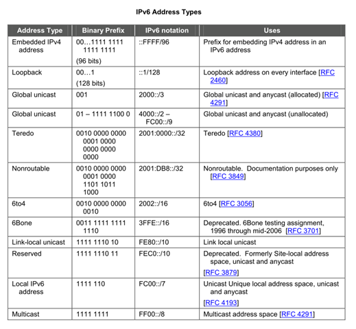 IPv6 - Address Types & Formats