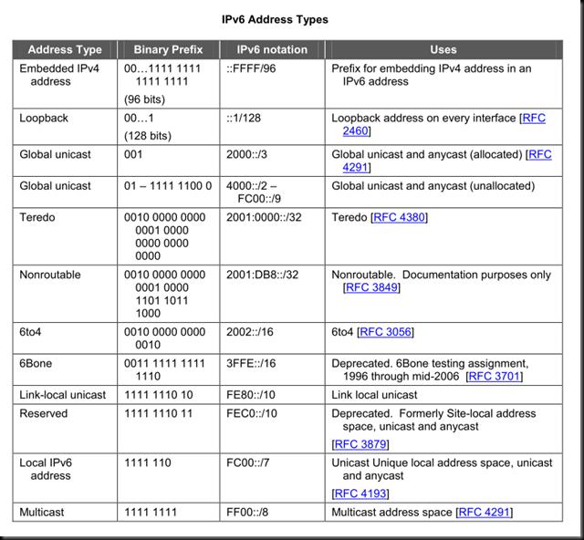 ipv6_summary