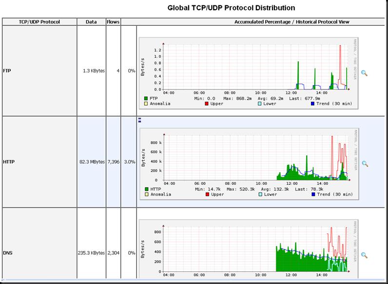 Cisco Network Monitoring : Configuring basic cisco network traffic monitoring with