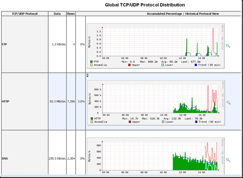 Configuring basic cisco network traffic monitoring with ntop and NetFlow (2/2)