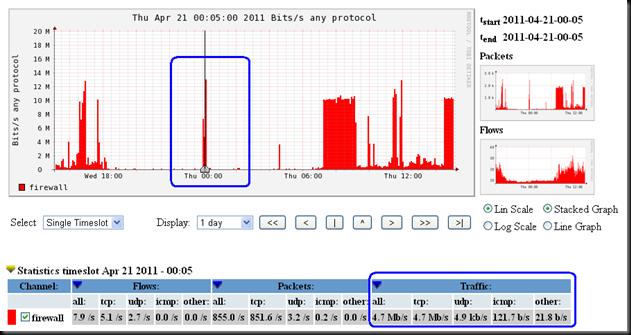 Cisco network traffic monitoring with NfSen/NfDump and NetFlow (1/6)