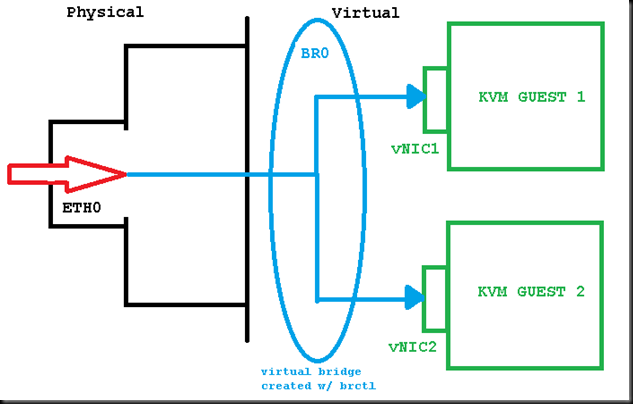 KVM & BRCTL in Linux – bringing VLANs to the guests | David