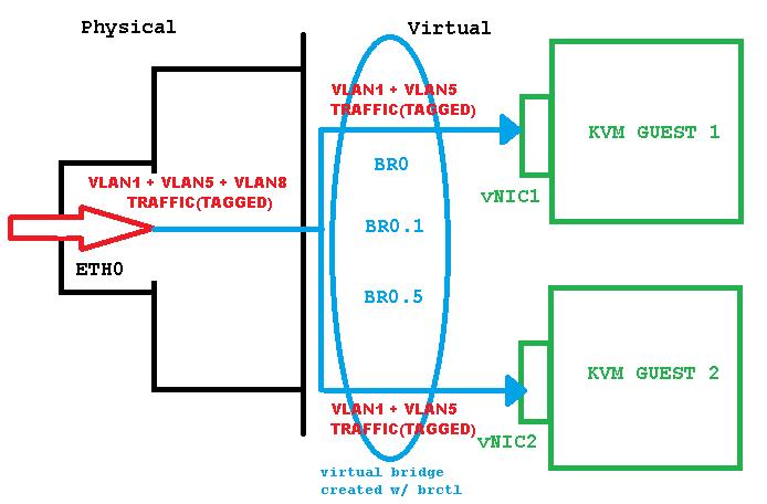 KVM & BRCTL in Linux – bringing VLANs to the guests | David