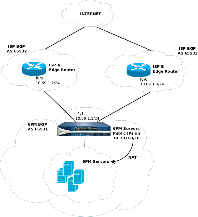 Palo Alto firewall and BGP routing | David Vassallo's Blog