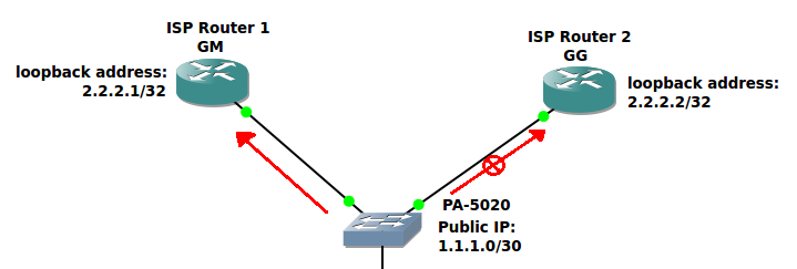 Palo Alto Networks : Implementing Conditional Advertising in BGP