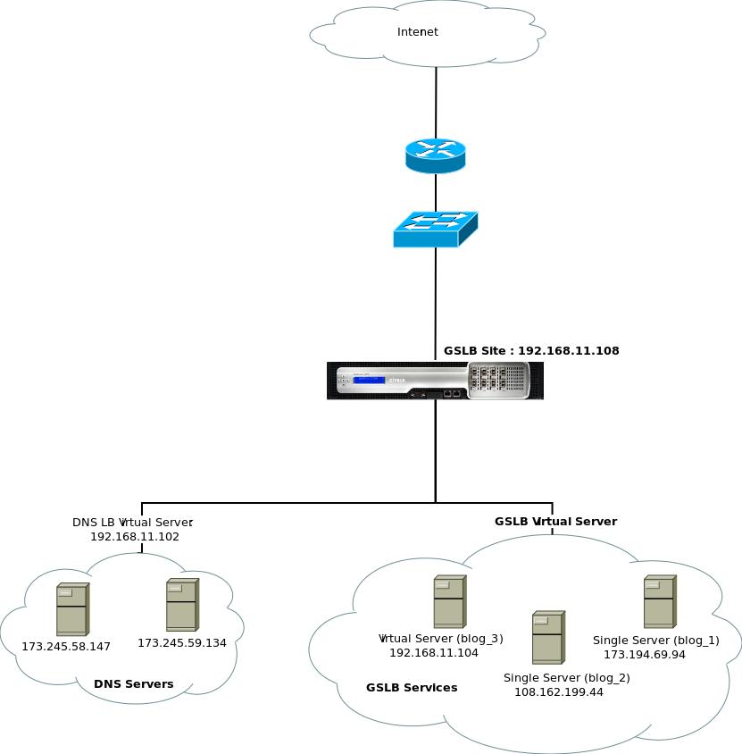 Setting up a basic Citrix Netscaler GSLB | David Vassallo's Blog