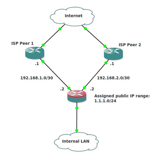 Palo Alto Networks : Firewall Loopback interfaces | David