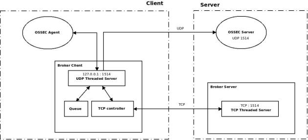 Proposed OSSEC Broker architecture