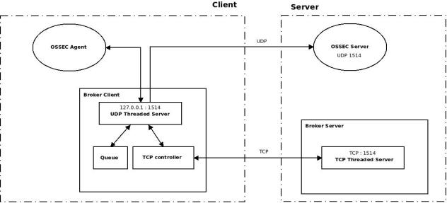 Proposed OSSEC Broker architecture