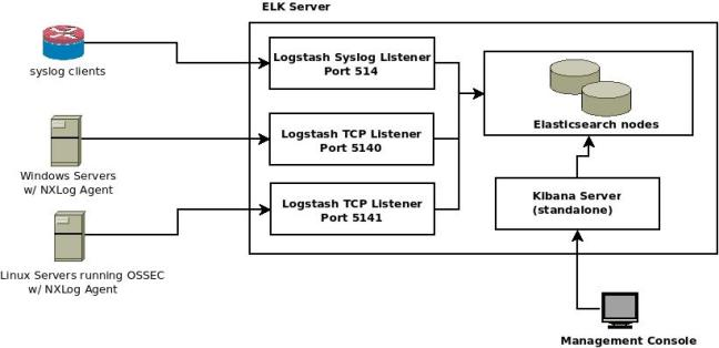 High Level Architecture for ELK forensic logging platform