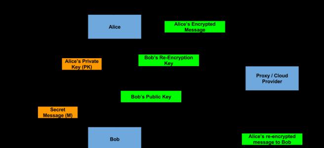 Protonvpn ios beta