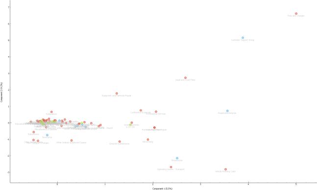 correspondance analysis