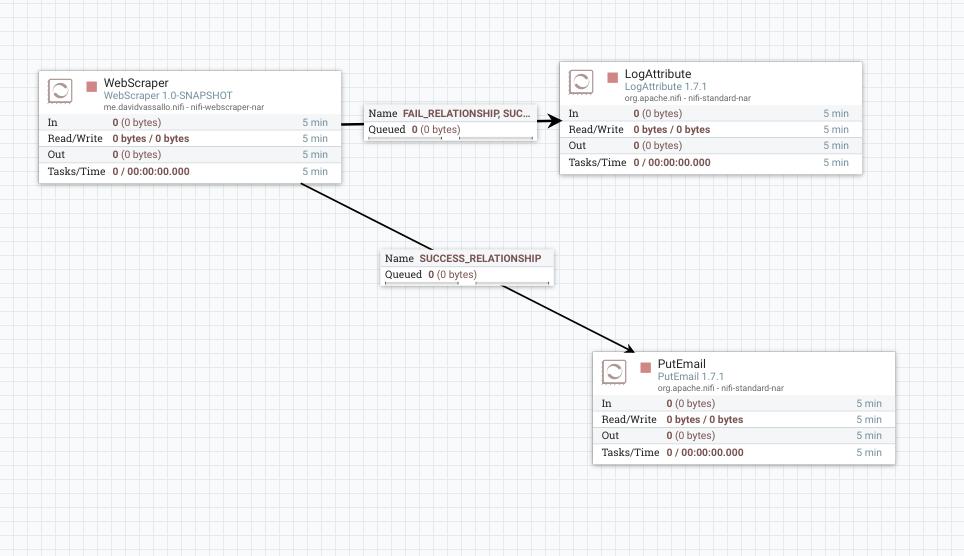 Apache NiFi: Custom Web Scraper Processor – Powered by