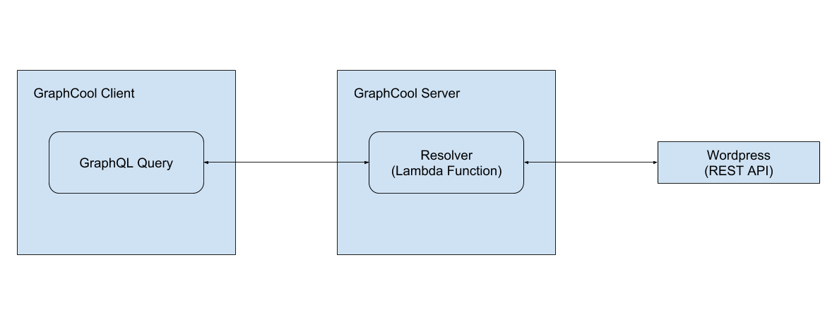 Inspired by Gatsby js : Rolling your own GraphQL powered